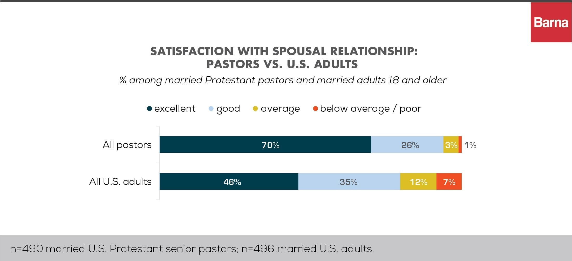 How Healthy Are Pastors' Relationships?