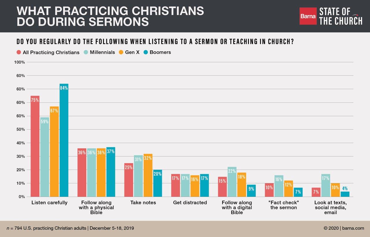 worship shifting