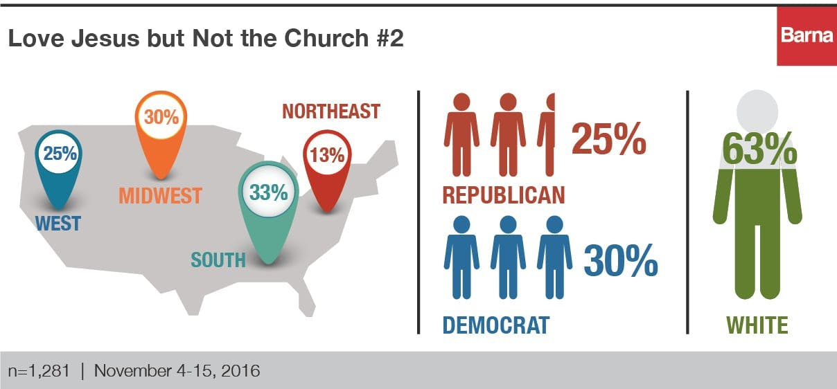 Love Jesus but not the church #2
