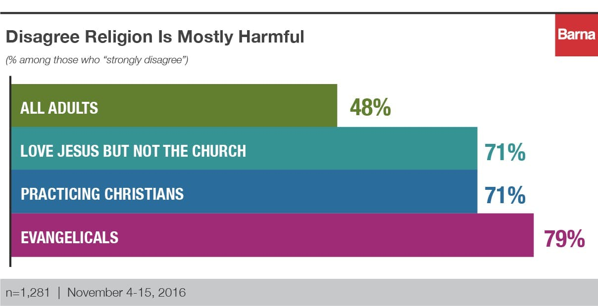 Disagree Religion is mostly harmful