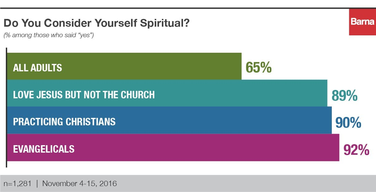 do you consider yourself spiritual