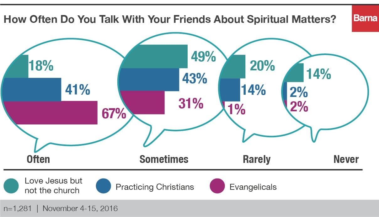 how often do you talk with your friends about spiritual matters
