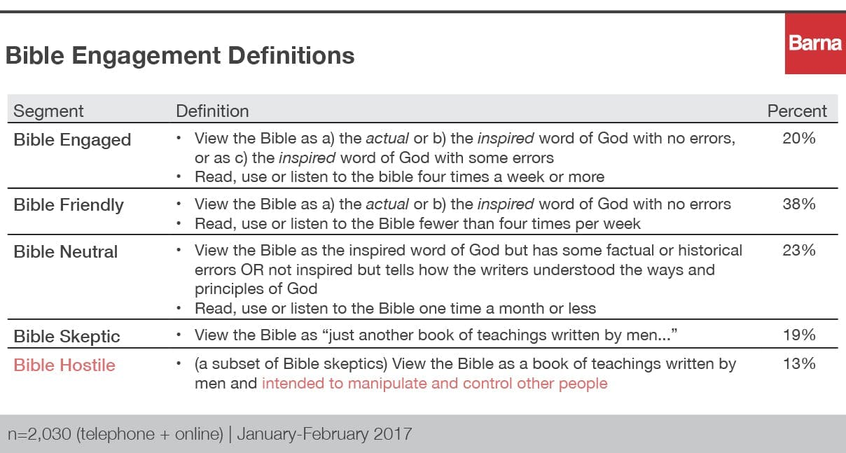 bible engagement definitions