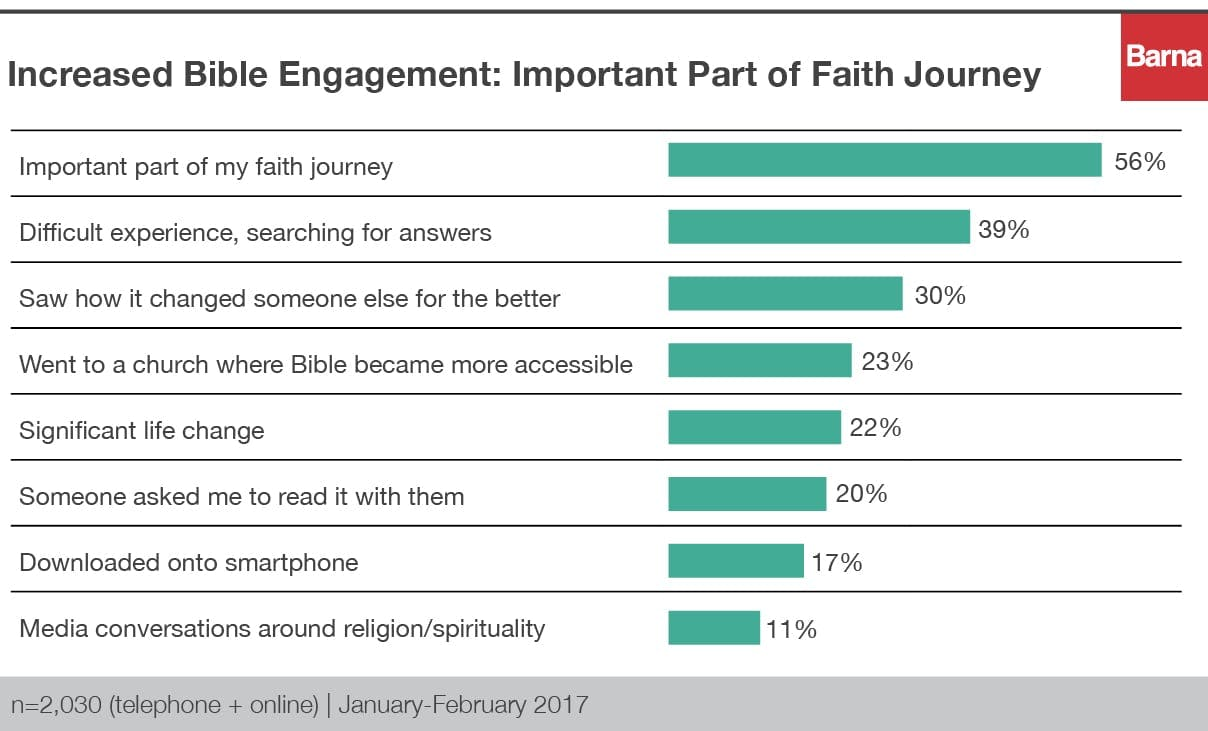 increased bible engagement