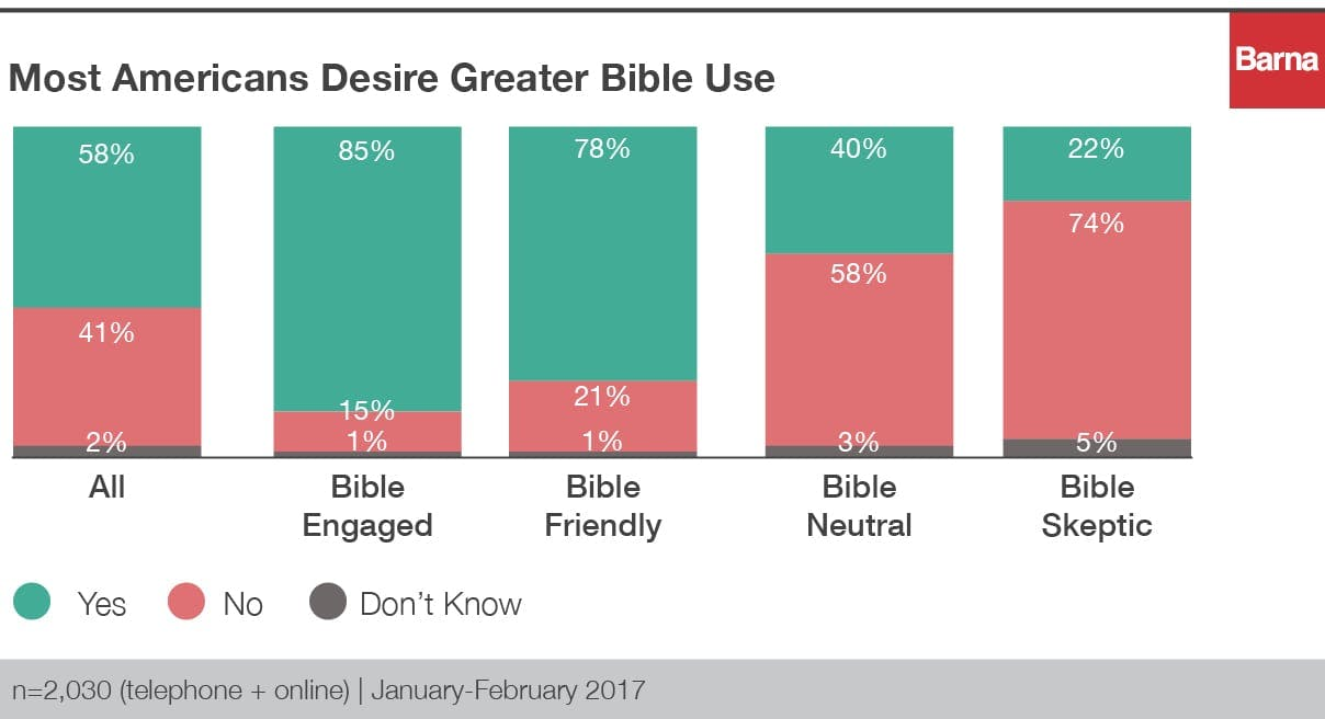 most americans want more bible use