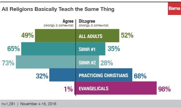 spiritual but not religious 3