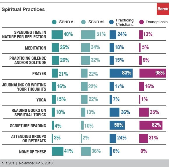 spiritual but not religious 5