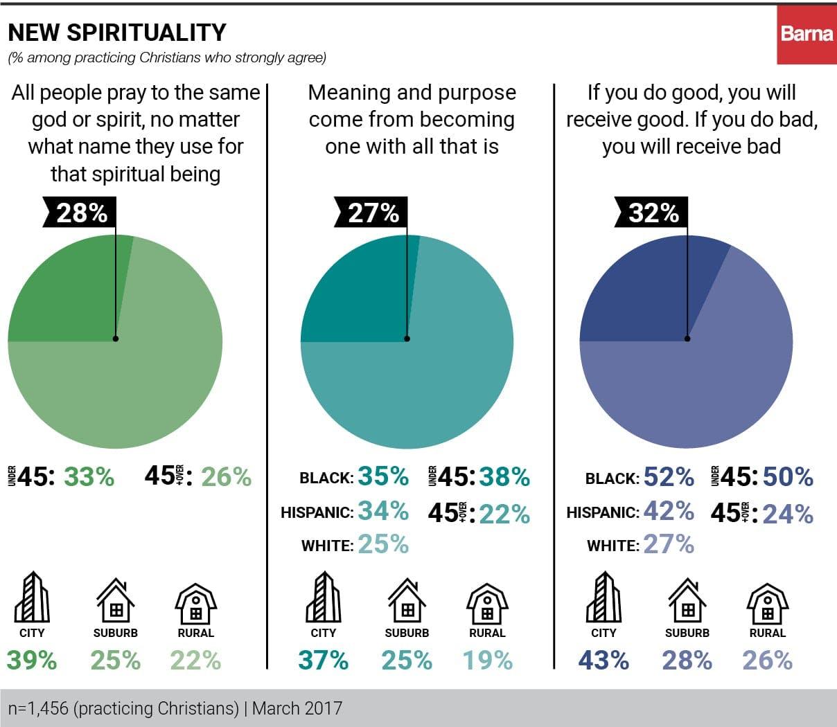New spirituality