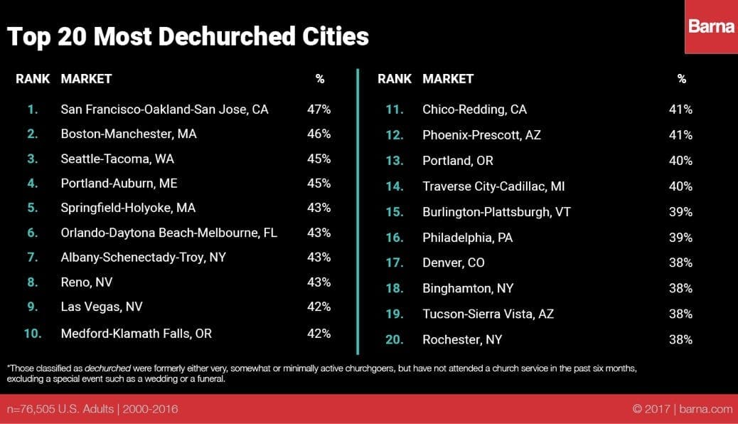Top 20 Dechurched Cities 2017