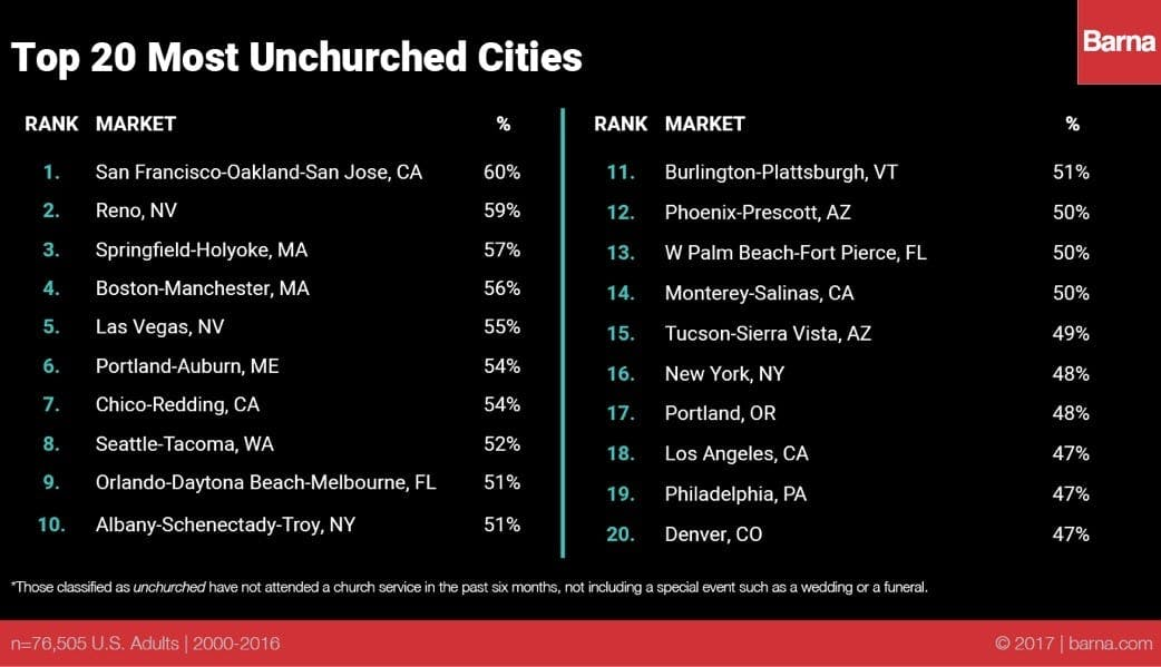 Top 20 Unchurched Cities 2017