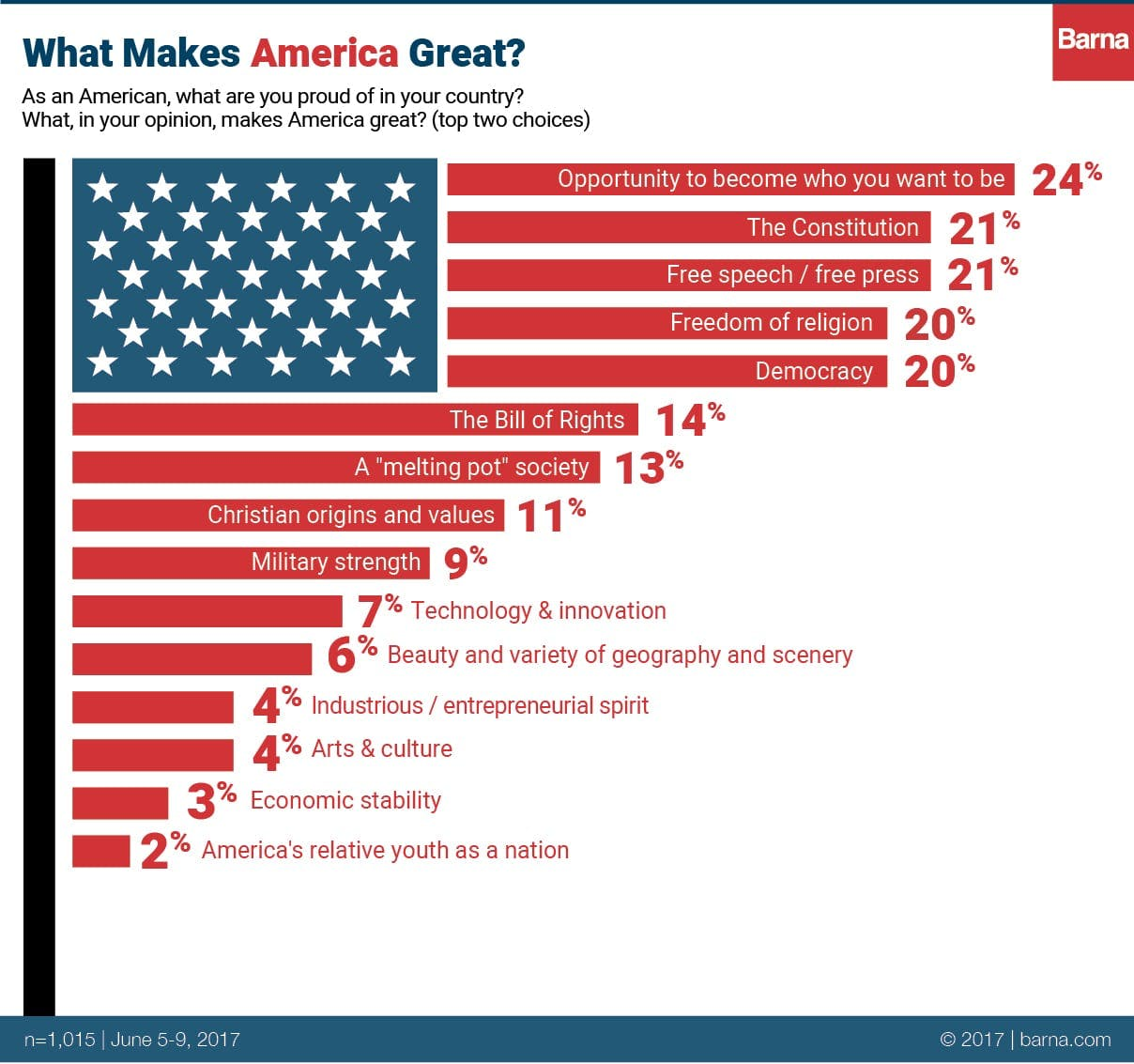 What makes america great barna group for Good facts about america