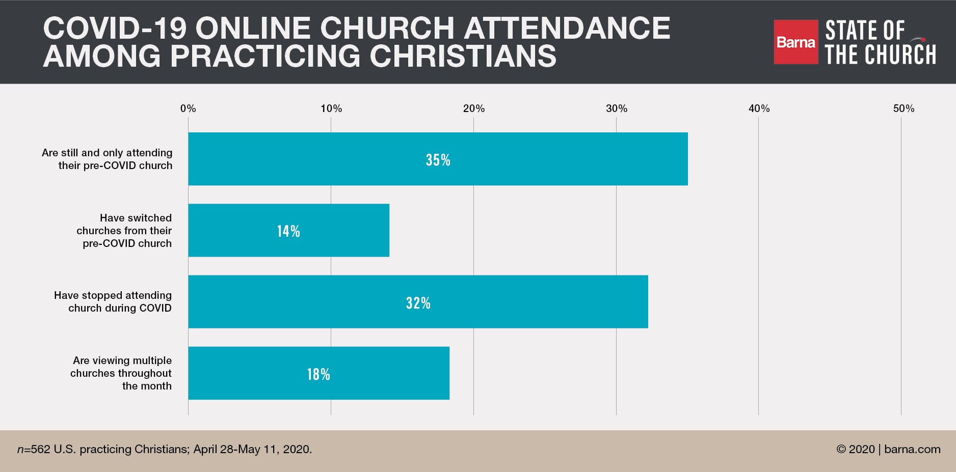 Barna Survey Finds One-Third of All Practicing Christians Haven't Been Attending Church Online During Coronavirus Lockdowns