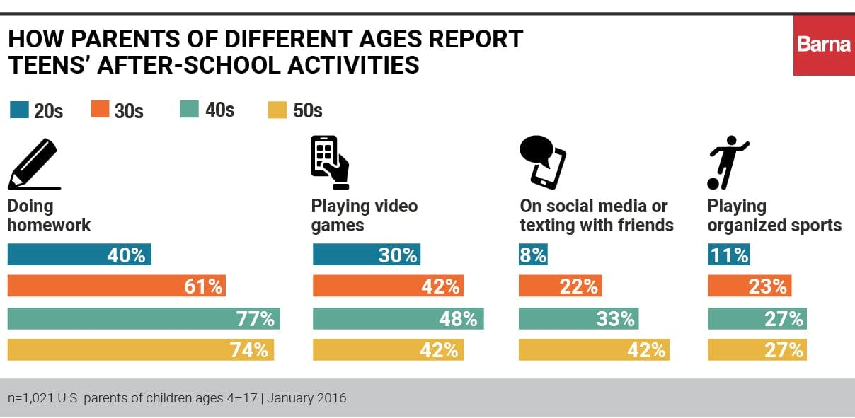 how parents reports teens activities