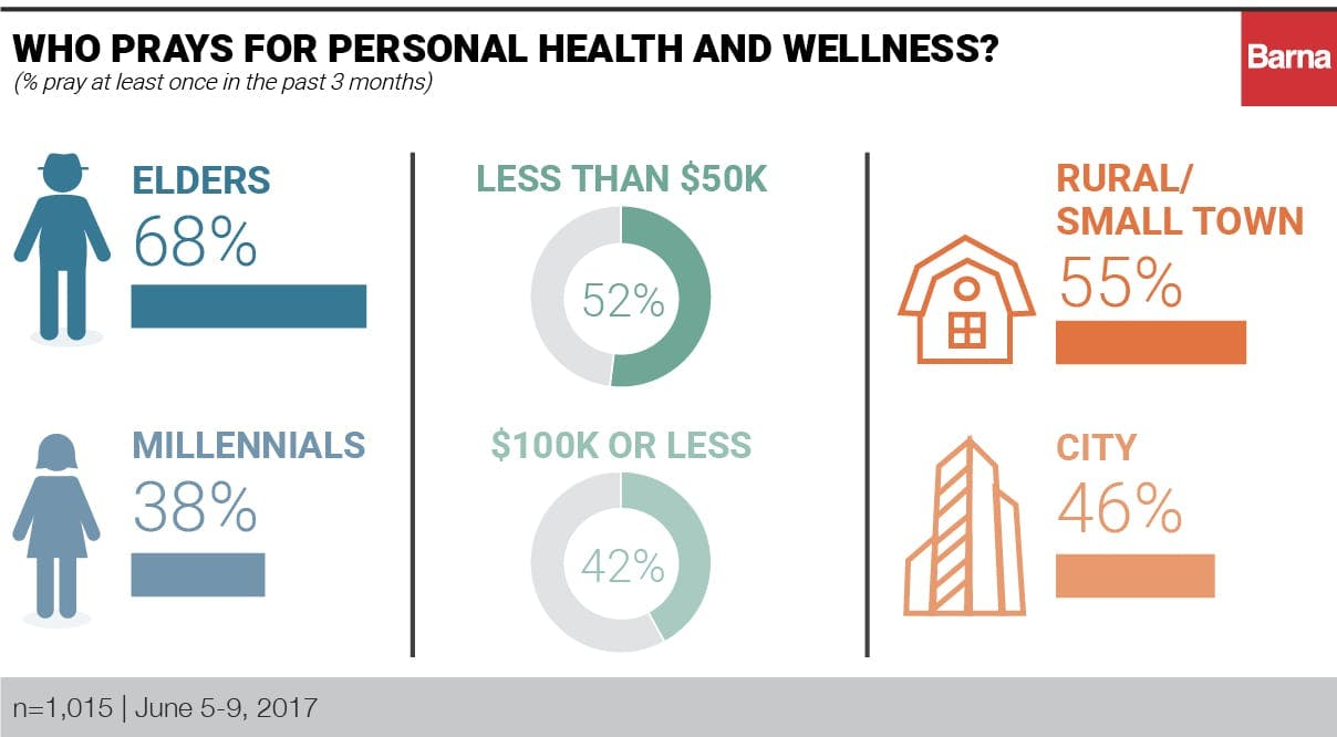 Who prays for personal health and wellness