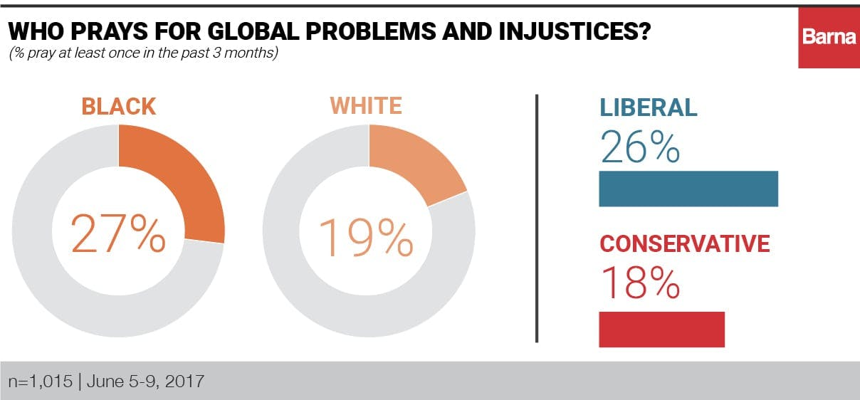 who prays for global problems and injustices