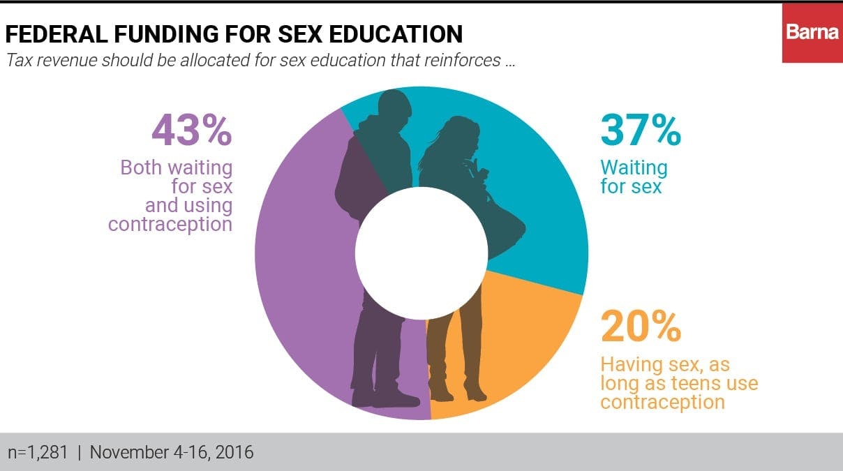 sex ed should not be abstinence only 07032012 comprehensive sexuality education holds far more promise for promoting positive sexual behaviors among young people than abstinence-only-until-marriage.