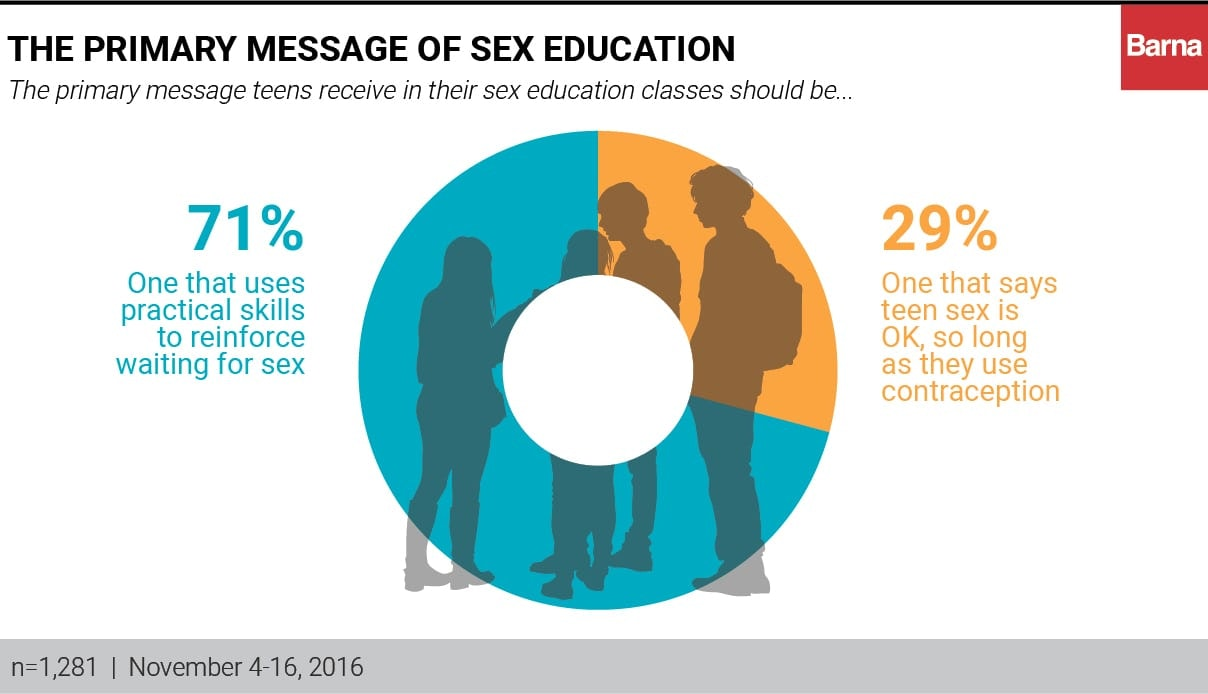 Sex education over abstinence