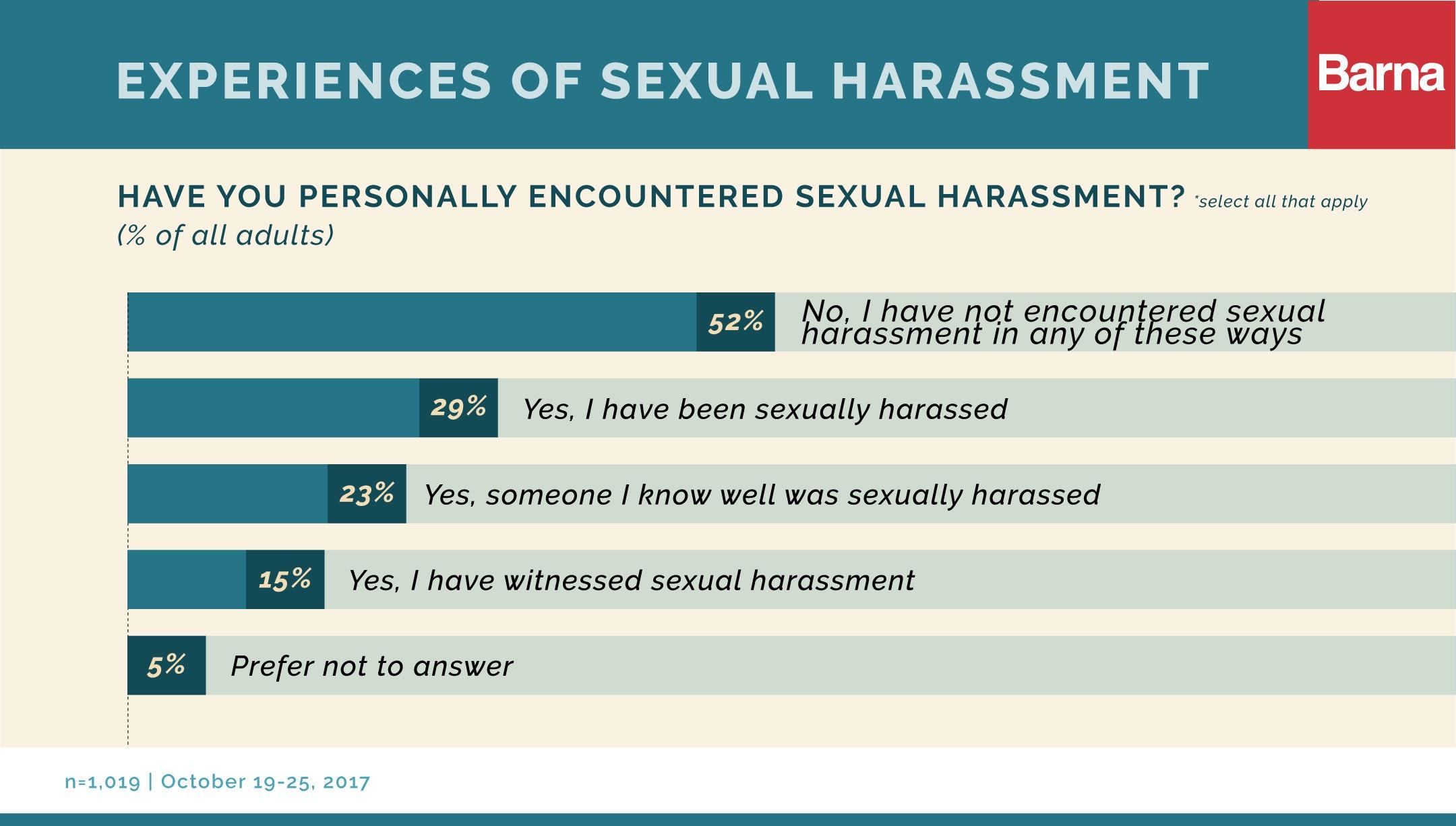 Sexual harassment behaviors