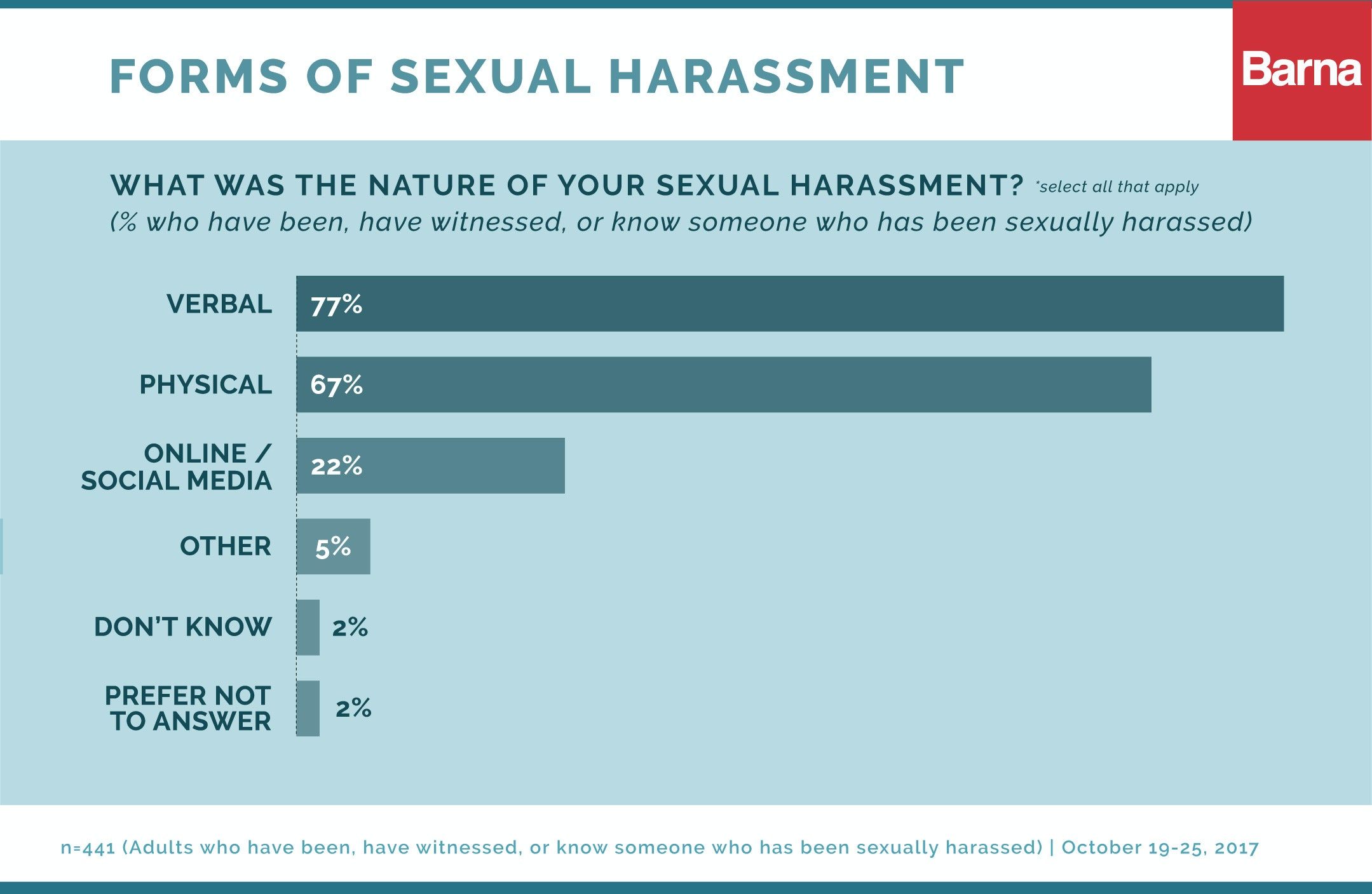 Why sexual harassment is not reported