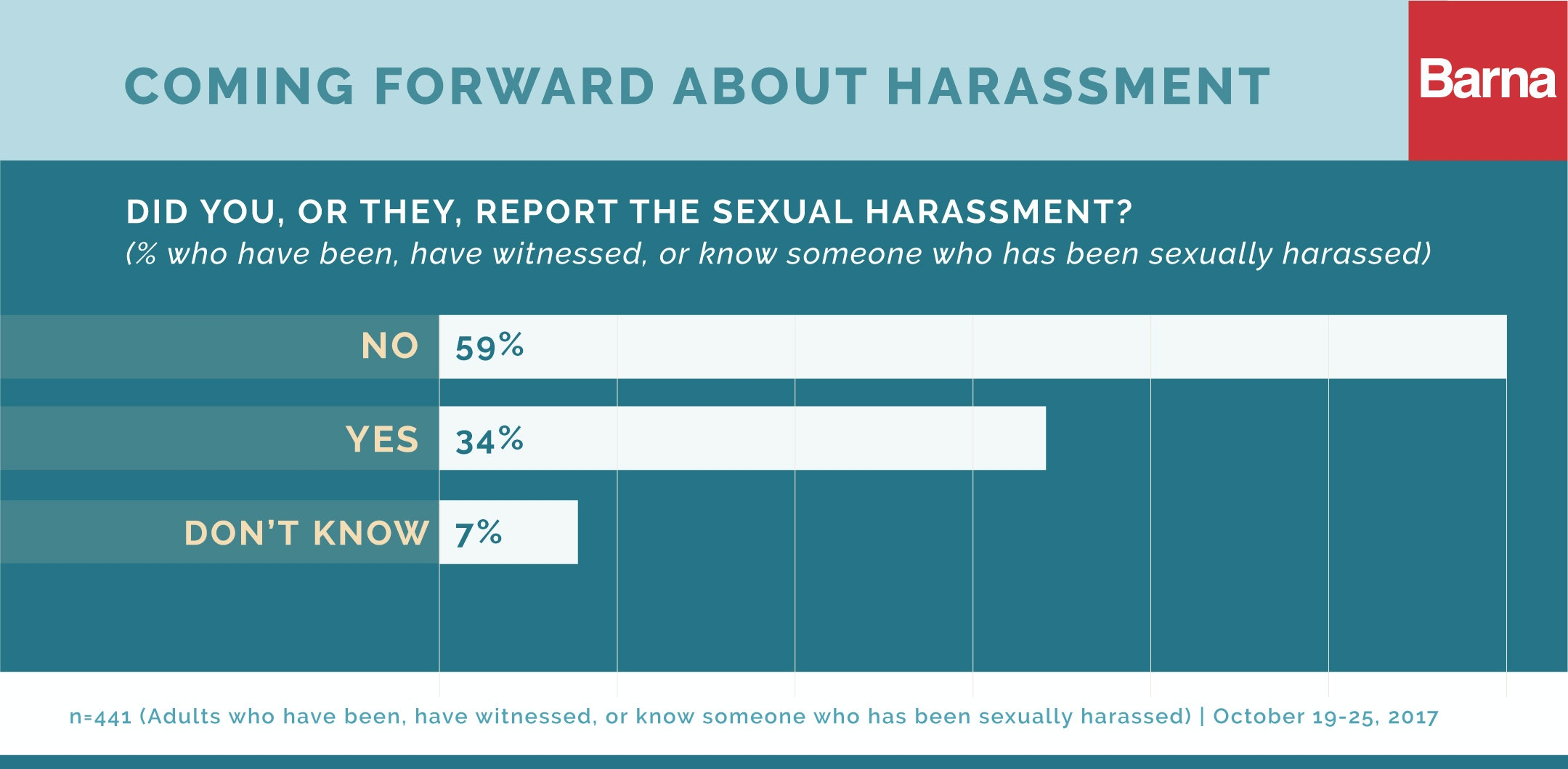 Sexual harassment cases rate