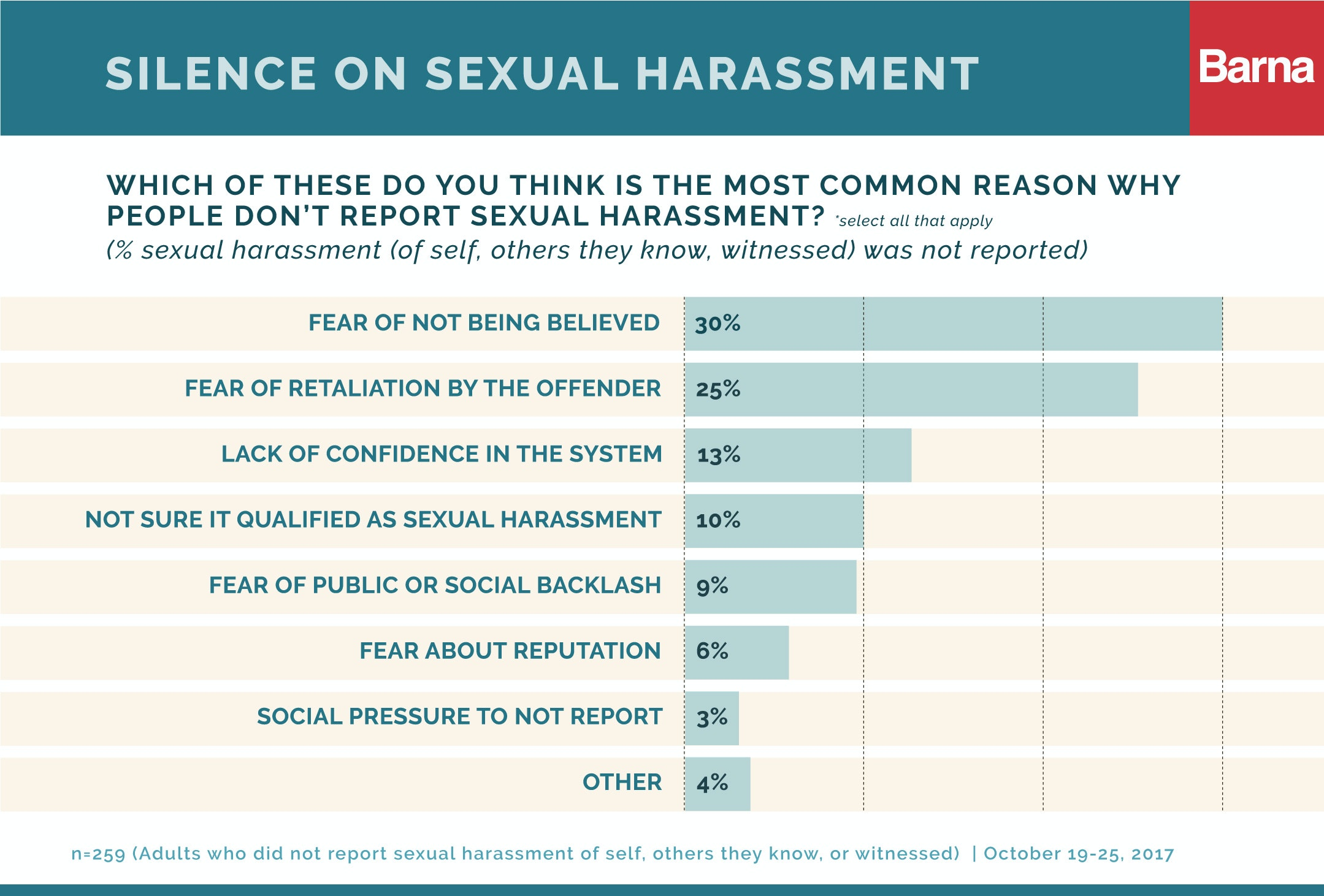 Sexual harassment in the workplace statistics us