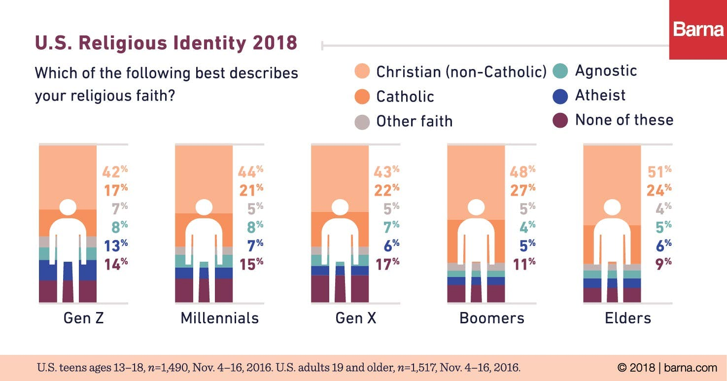 Atheism Doubles Among Generation Z - Barna Group