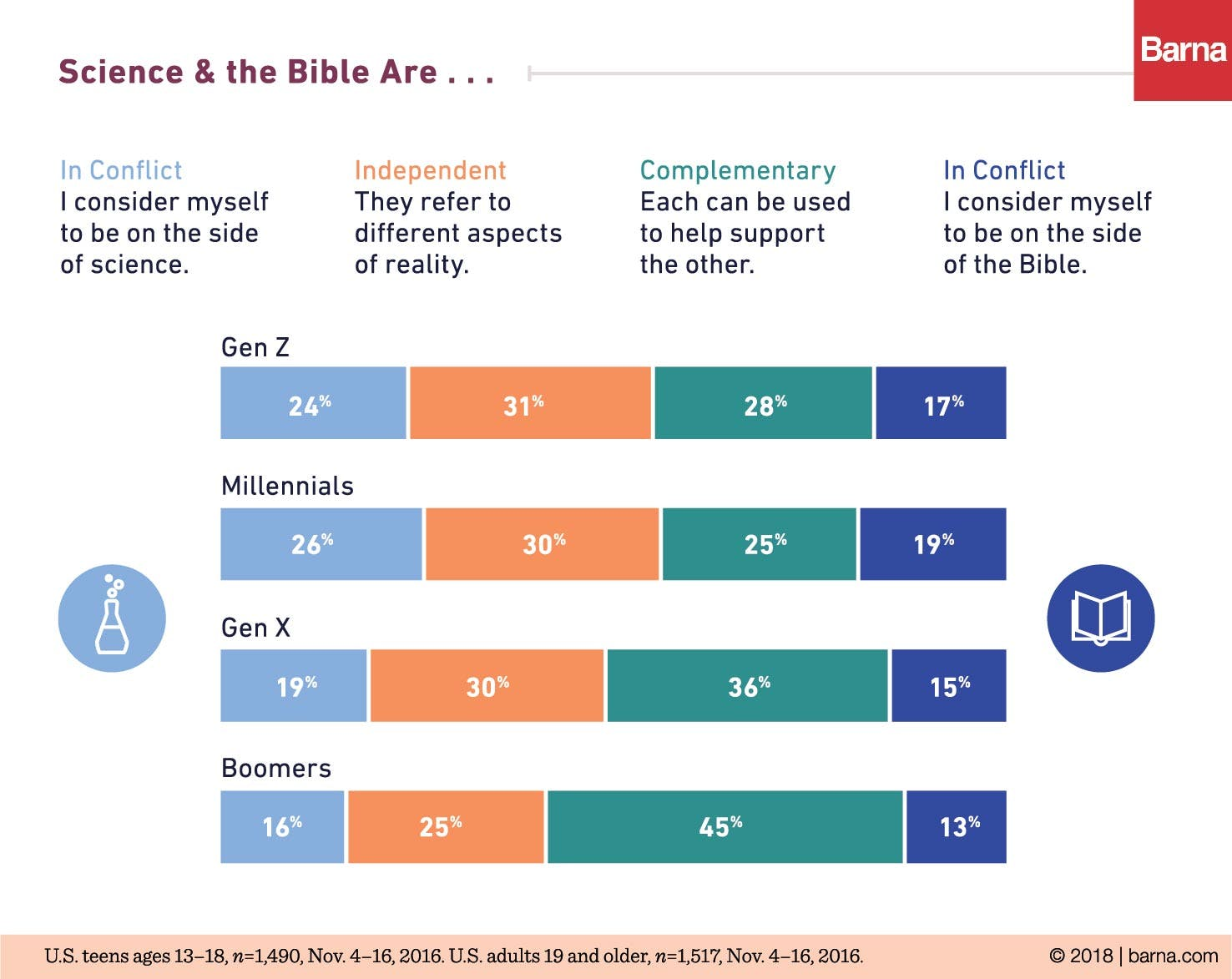 70201f75646 Atheism Doubles Among Generation Z - Barna Group
