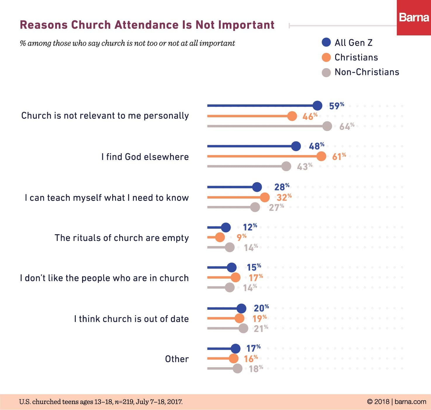 d4627ca5c55 The non-Christians  most popular answer makes sense (they re not  Christians