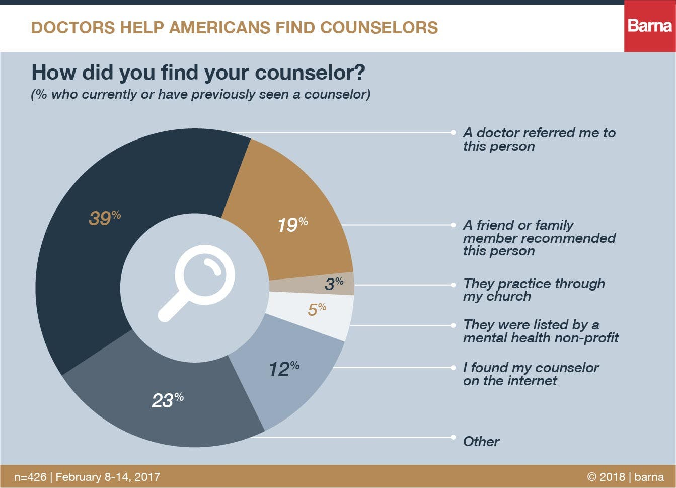 doctors help american find counselors