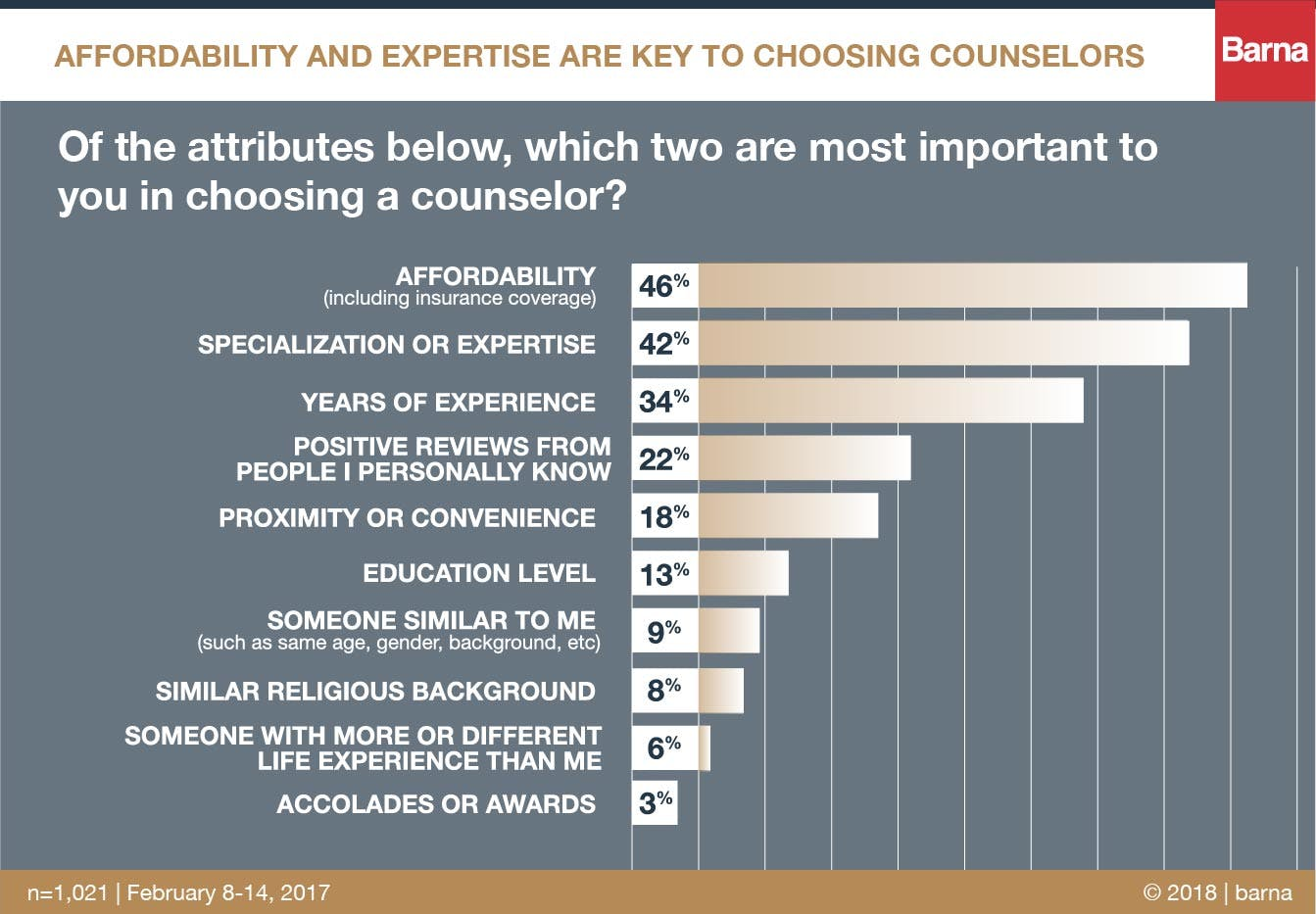 affordability and expertise are key to choosing counselors