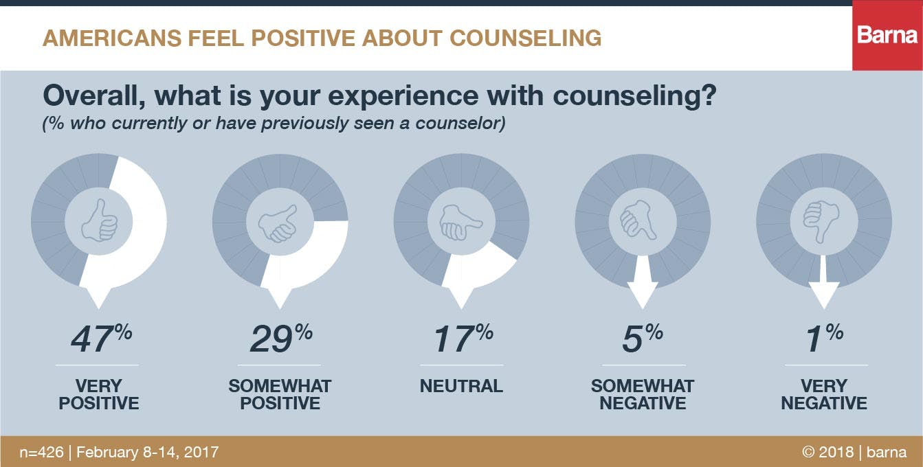 americans feel positive about counseling