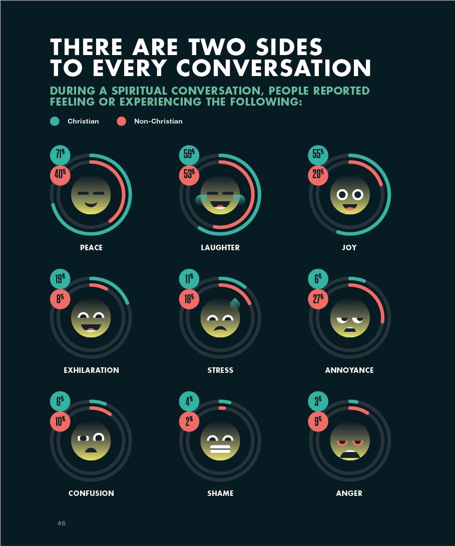 spiritual conversations graph 3