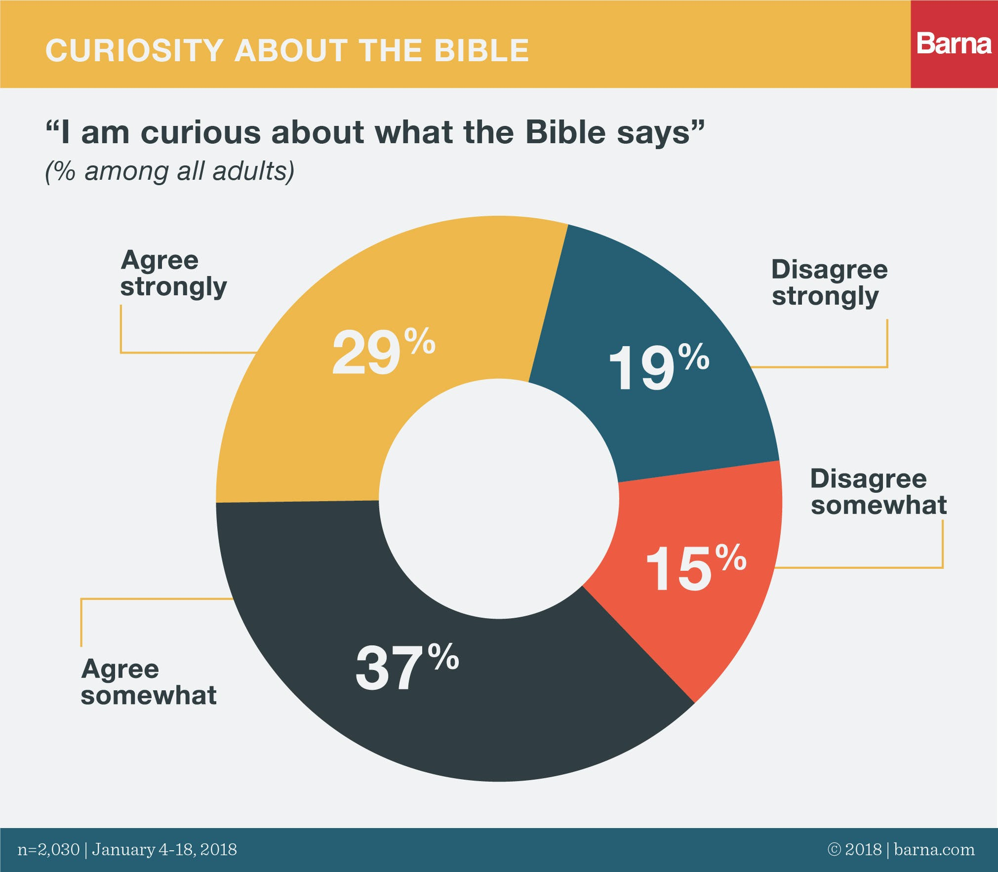 State of the Bible 2018: Seven Top Findings - Barna Group