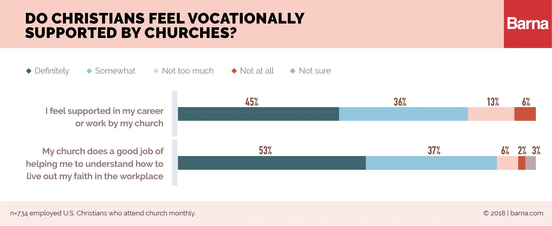 Do Christians Feel Vocationally Supported by Churches?
