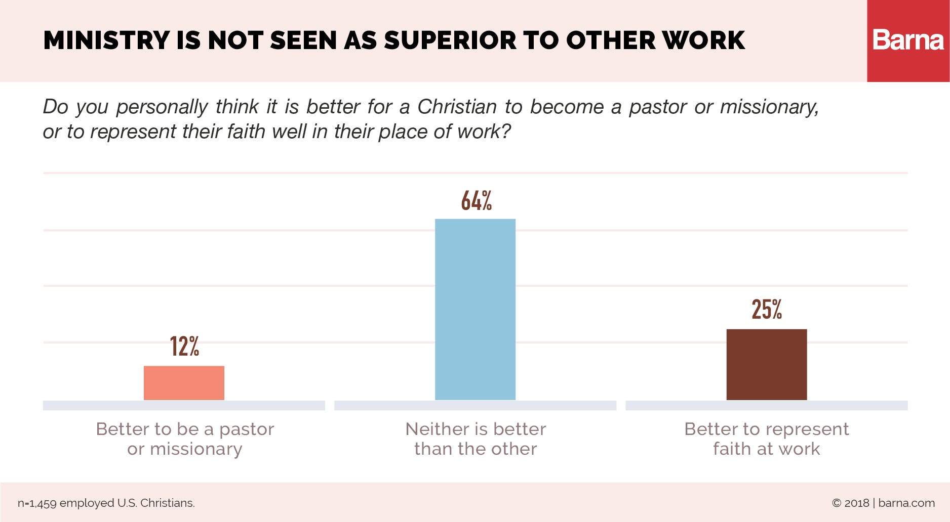 Ministry is not seen as superior to other work
