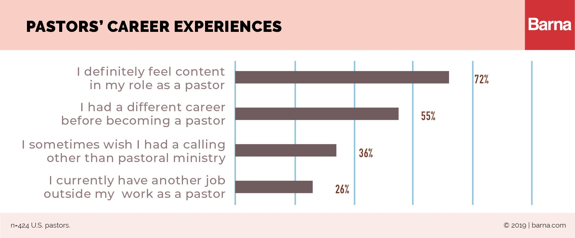 A Majority of Pastors Personally Mentor Someone Else.