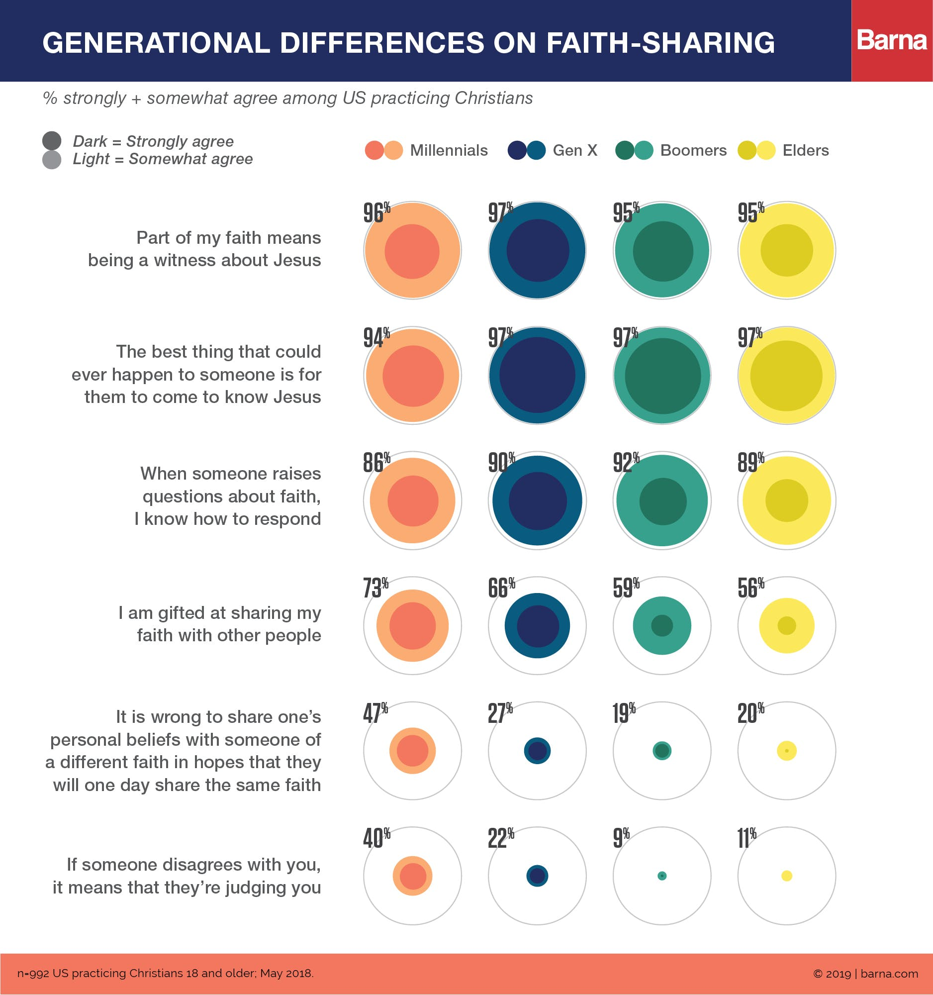 Almost Half of Practicing Christian Millennials Say Evangelism Is Wrong
