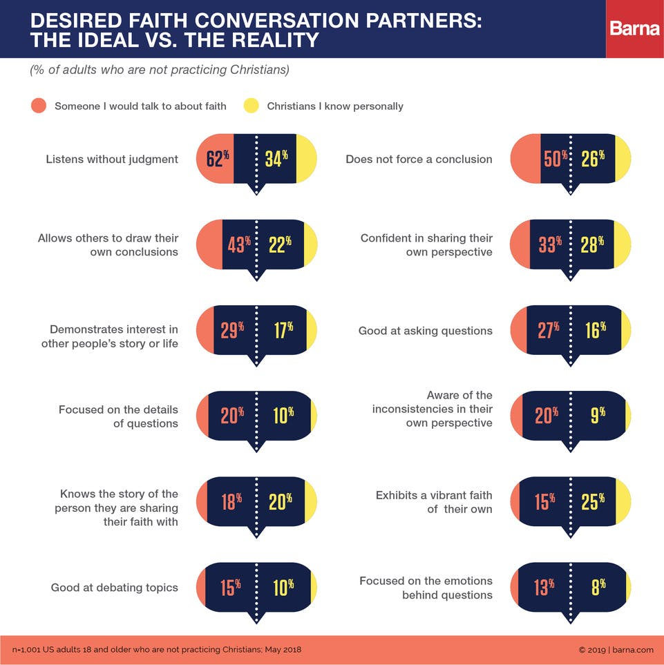 What Non-Christians Want from Faith Conversations