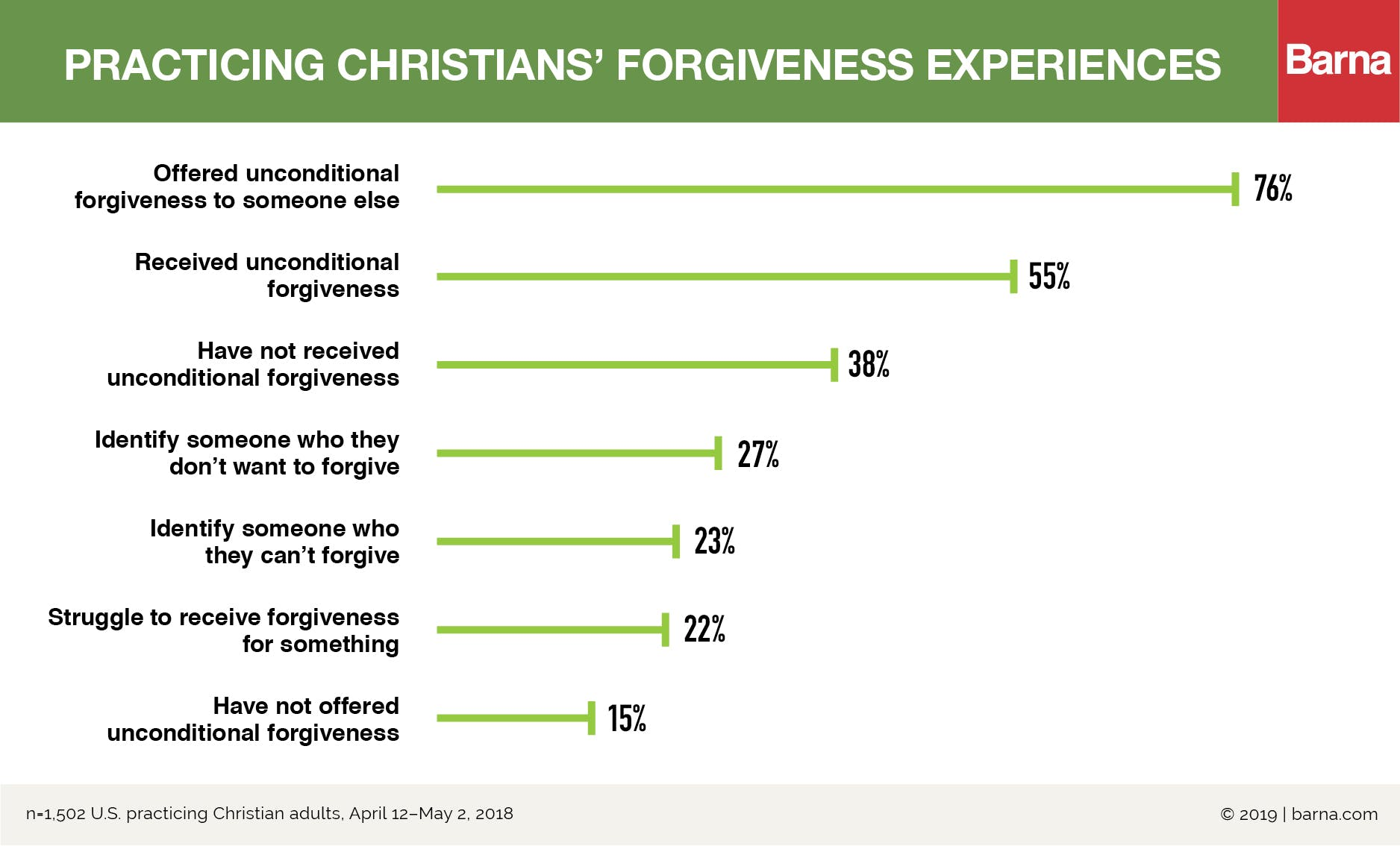 1 in 4 Practicing Christians Struggles to Forgive Someone