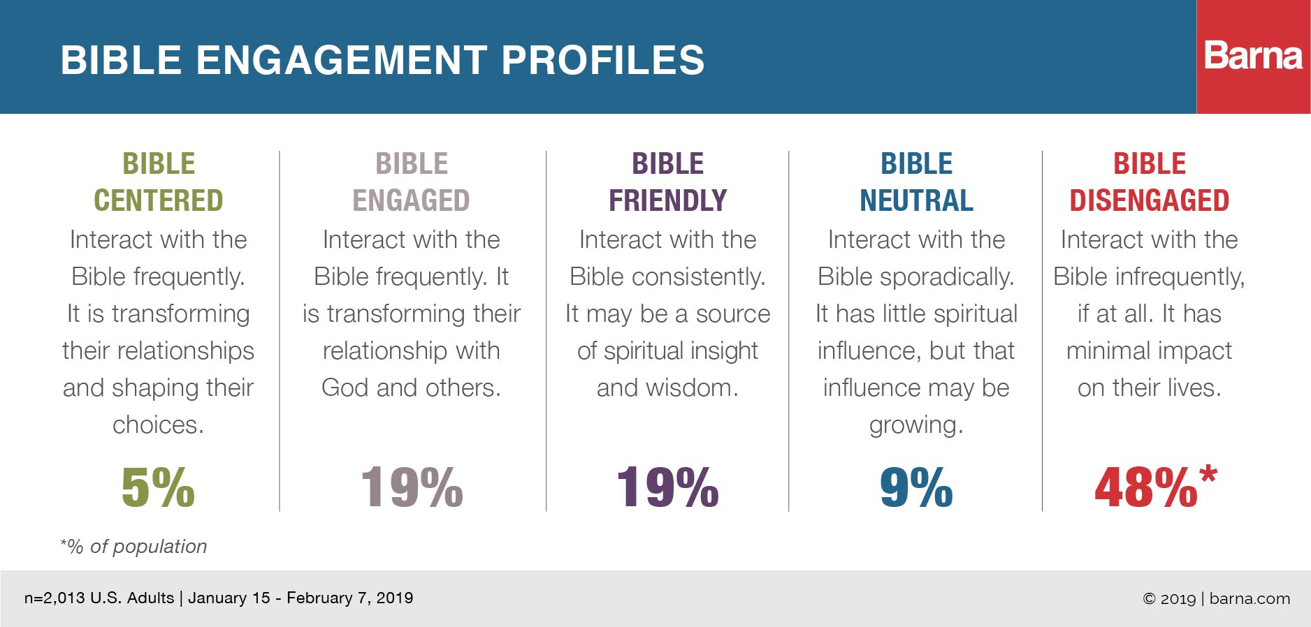 State of the Bible 2019: Trends in Engagement