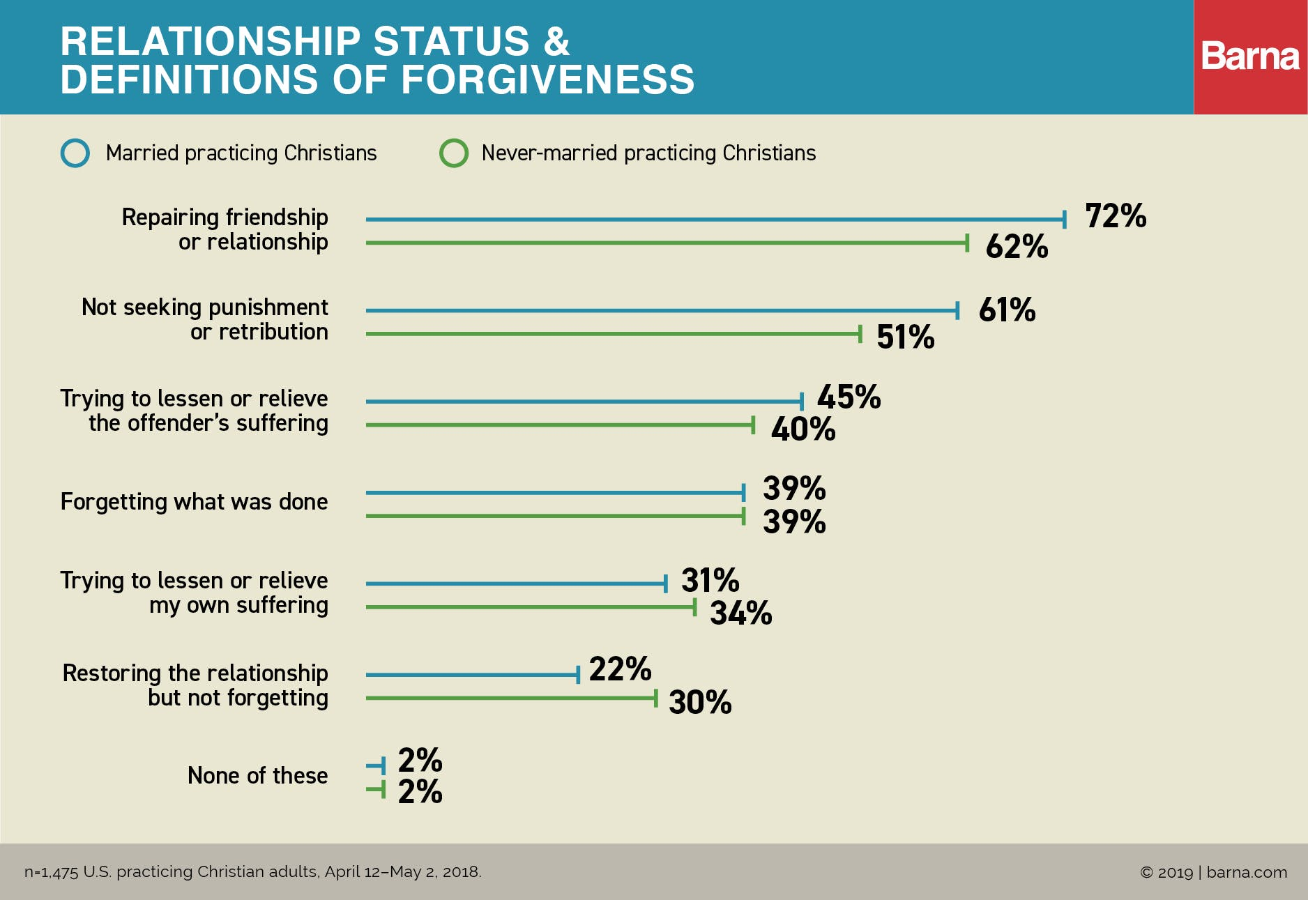 Married Couples & Parents See Fewer Barriers to Forgiving Others