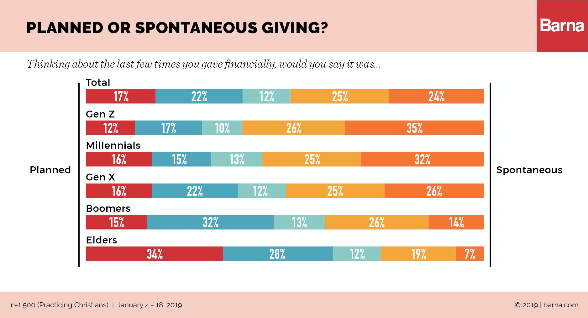 How Different Generations Approach Generosity