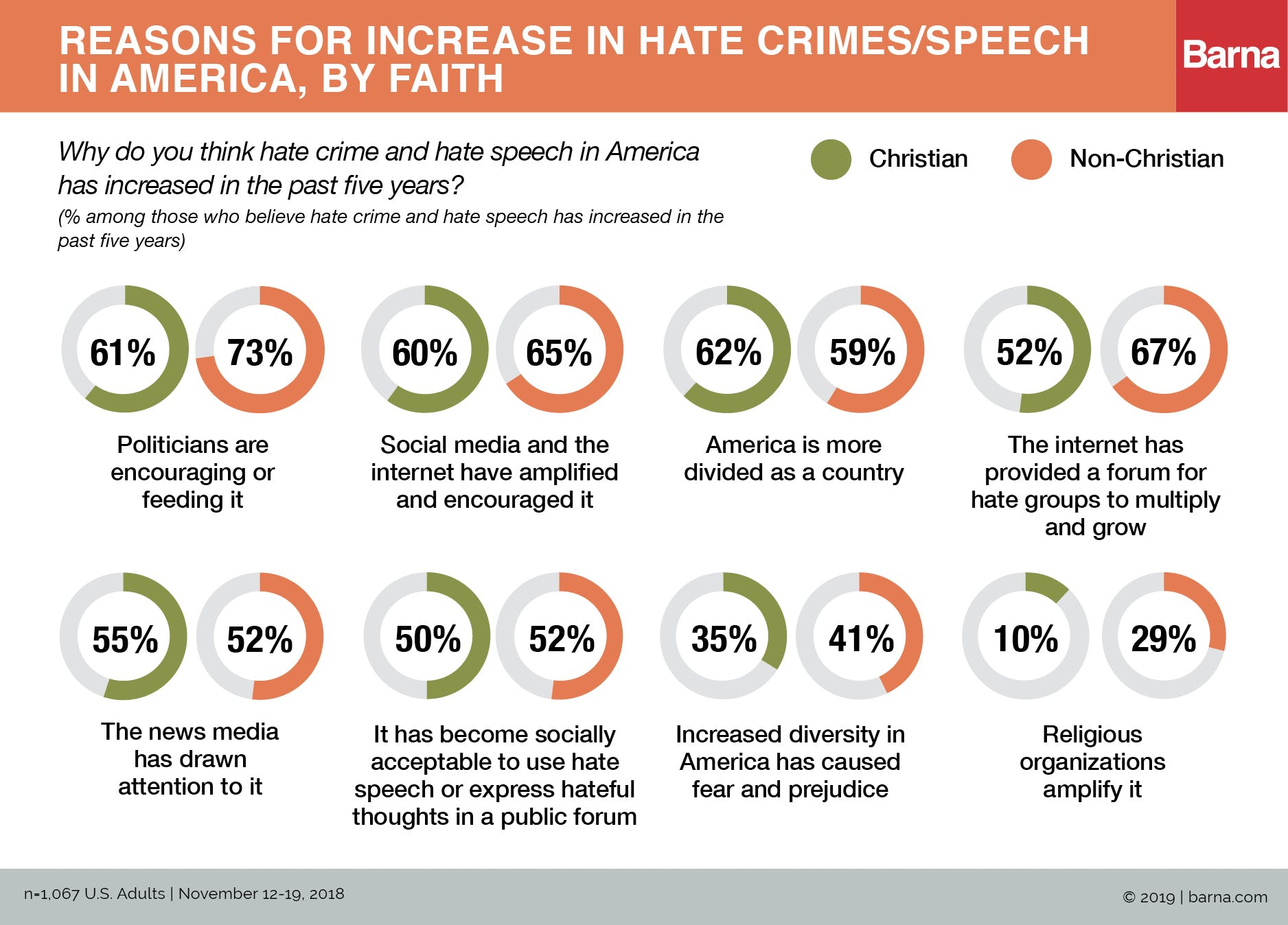 U.S. Adults Believe Hate Speech Has Increased—Mainly Online