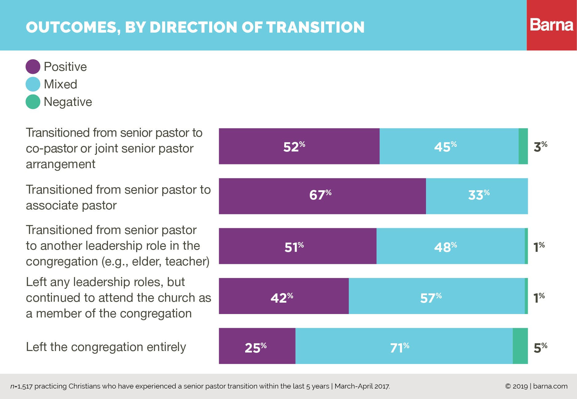 pastoral transitions