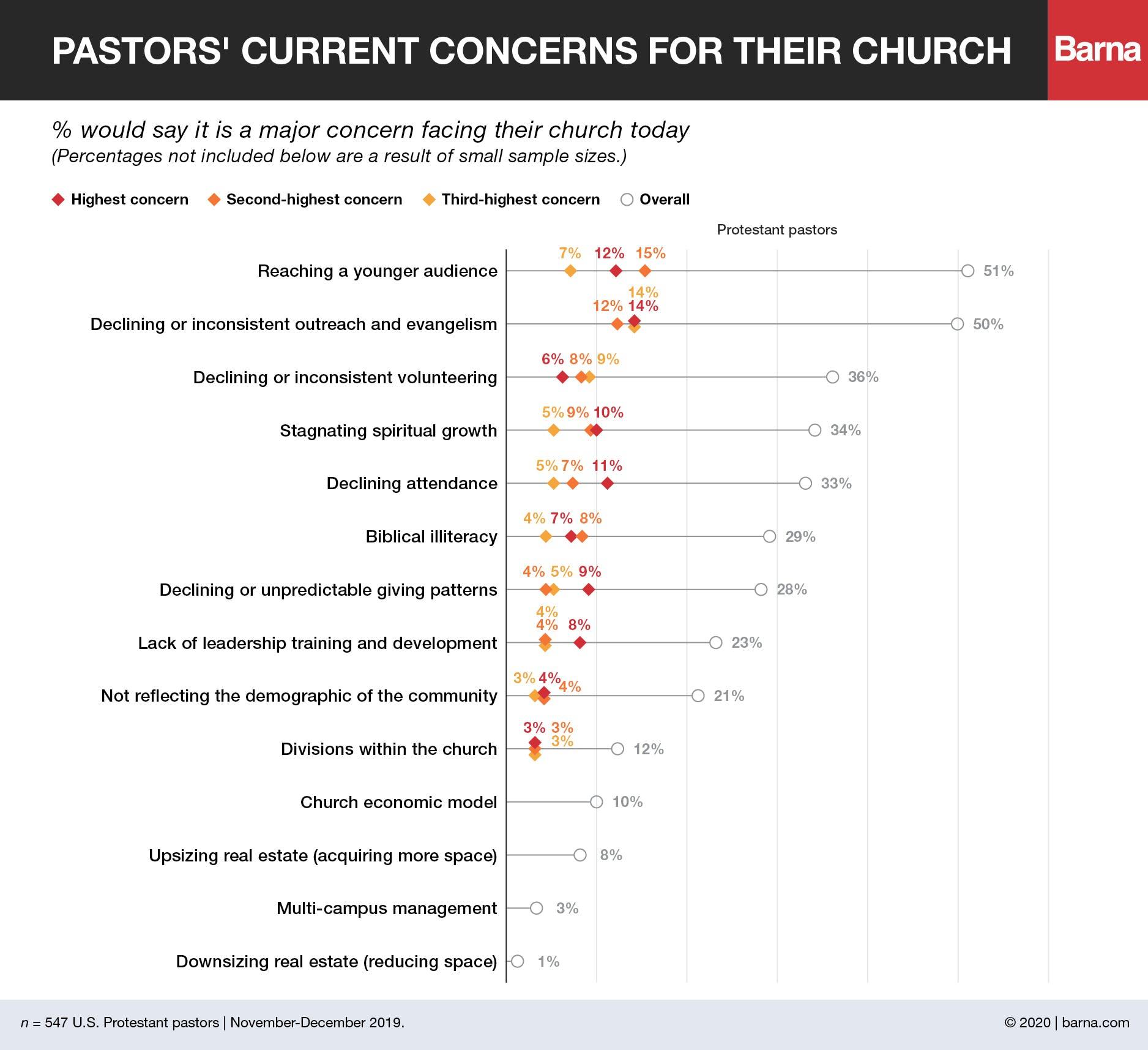 pastor concerns